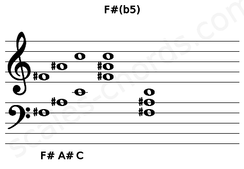 Musical staff for the F#(b5) chord