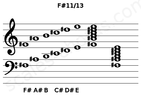 Musical staff for the F#11/13 chord
