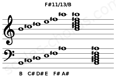 Musical staff for the F#11/13/B chord