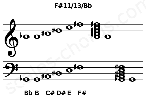 Musical staff for the F#11/13/Bb chord