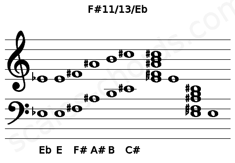 Musical staff for the F#11/13/Eb chord
