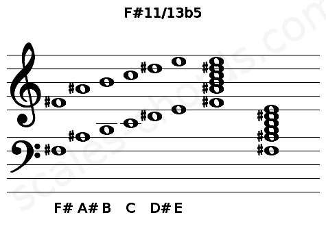 Musical staff for the F#11/13b5 chord