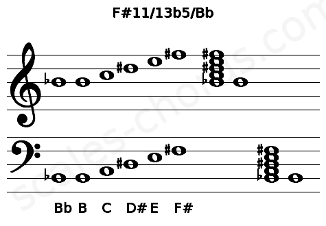 Musical staff for the F#11/13b5/Bb chord