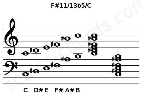 Musical staff for the F#11/13b5/C chord