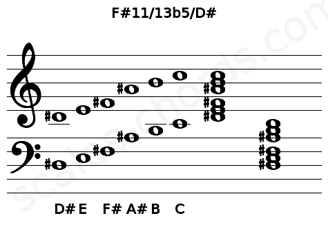 Musical staff for the F#11/13b5/D# chord