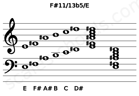 Musical staff for the F#11/13b5/E chord