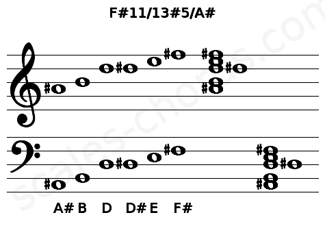 Musical staff for the F#11/13#5/A# chord