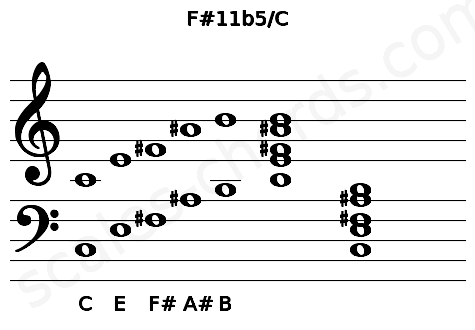 Musical staff for the F#11b5/C chord