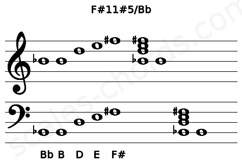Musical staff for the F#11#5/Bb chord