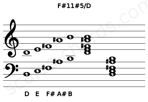 Musical staff for the F#11#5/D chord