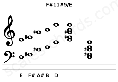 Musical staff for the F#11#5/E chord