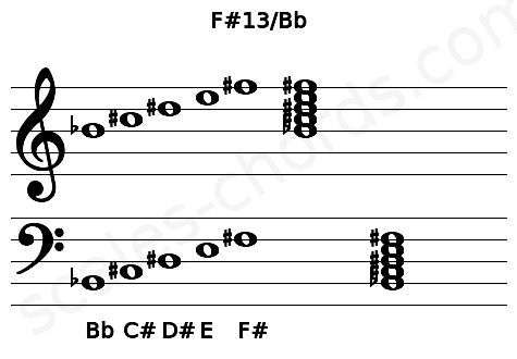 Musical staff for the F#13/Bb chord