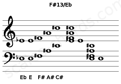 Musical staff for the F#13/Eb chord