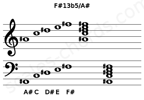 Musical staff for the F#13b5/A# chord