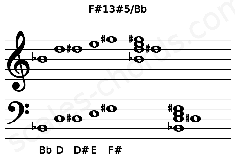 Musical staff for the F#13#5/Bb chord