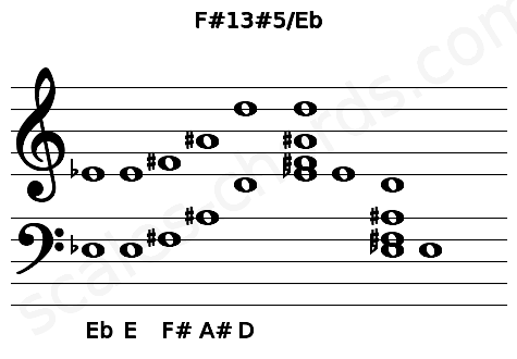 Musical staff for the F#13#5/Eb chord
