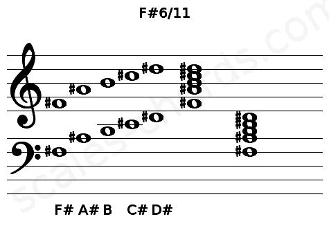 Musical staff for the F#6/11 chord