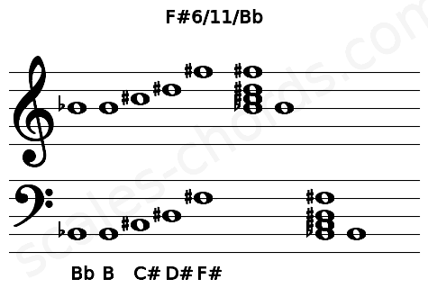 Musical staff for the F#6/11/Bb chord