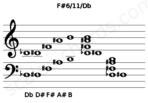 Musical staff for the F#6/11/Db chord