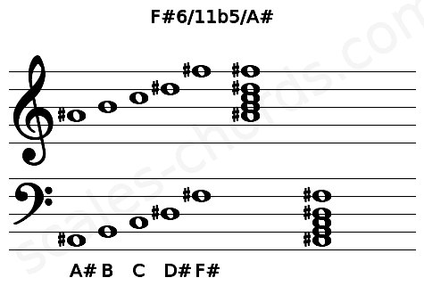 Musical staff for the F#6/11b5/A# chord