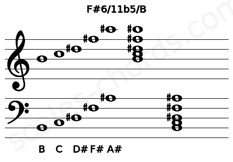 Musical staff for the F#6/11b5/B chord