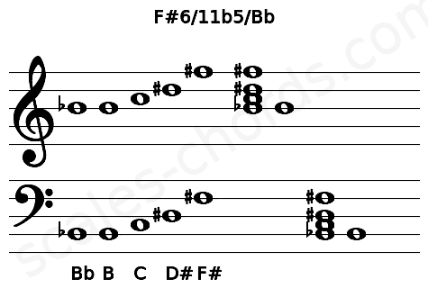 Musical staff for the F#6/11b5/Bb chord