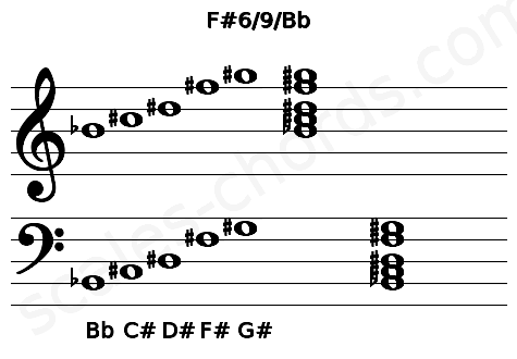 Musical staff for the F#6/9/Bb chord
