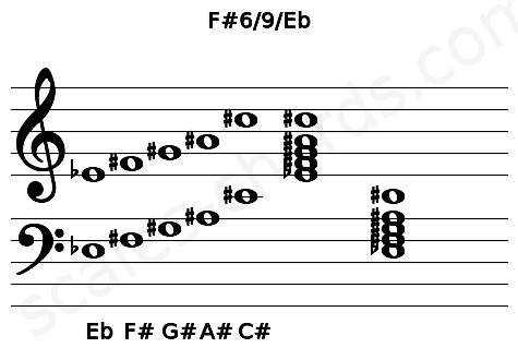 Musical staff for the F#6/9/Eb chord