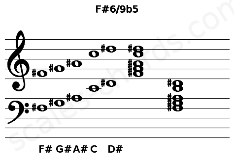 Musical staff for the F#6/9b5 chord