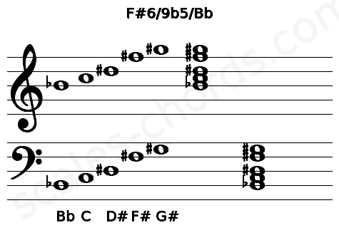 Musical staff for the F#6/9b5/Bb chord
