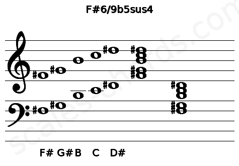 Musical staff for the F#6/9b5sus4 chord