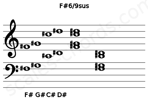 Musical staff for the F#6/9sus chord