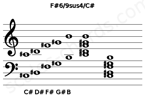 Musical staff for the F#6/9sus4/C# chord