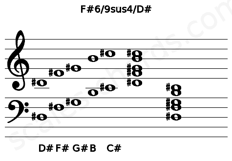 Musical staff for the F#6/9sus4/D# chord