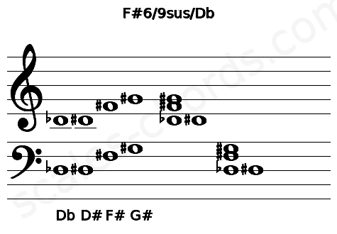Musical staff for the F#6/9sus/Db chord