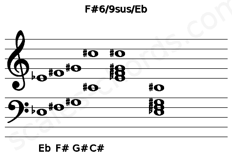 Musical staff for the F#6/9sus/Eb chord