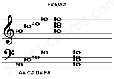 Musical staff for the F#6/A# chord