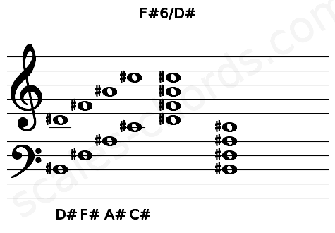 Musical staff for the F#6/D# chord