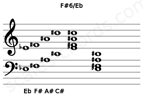 Musical staff for the F#6/Eb chord