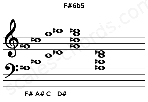 Musical staff for the F#6b5 chord