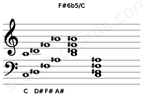 Musical staff for the F#6b5/C chord