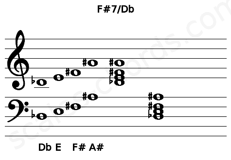 Musical staff for the F#7/Db chord