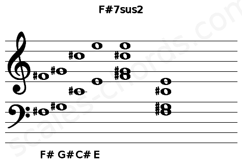 Musical staff for the F#7sus2 chord