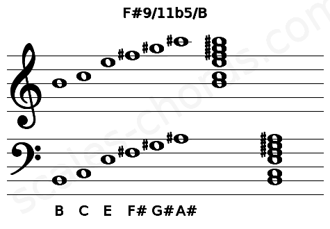 Musical staff for the F#9/11b5/B chord