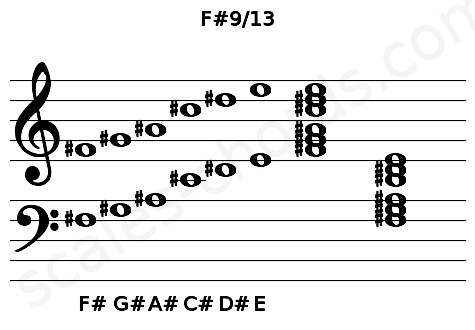 Musical staff for the F#9/13 chord