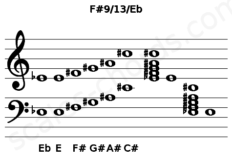 Musical staff for the F#9/13/Eb chord
