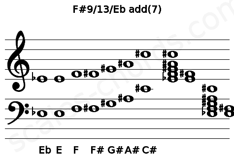 Musical staff for the F#9/13/Eb add(7) chord
