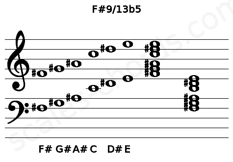 Musical staff for the F#9/13b5 chord