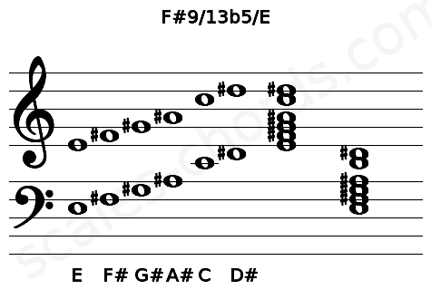 Musical staff for the F#9/13b5/E chord