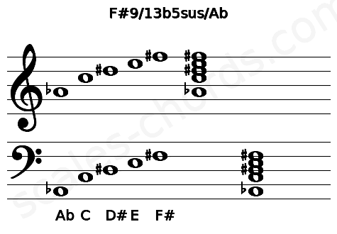 Musical staff for the F#9/13b5sus/Ab chord